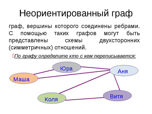 Неориентированный граф граф, вершины которого соединены ребрами. С помощью та...
