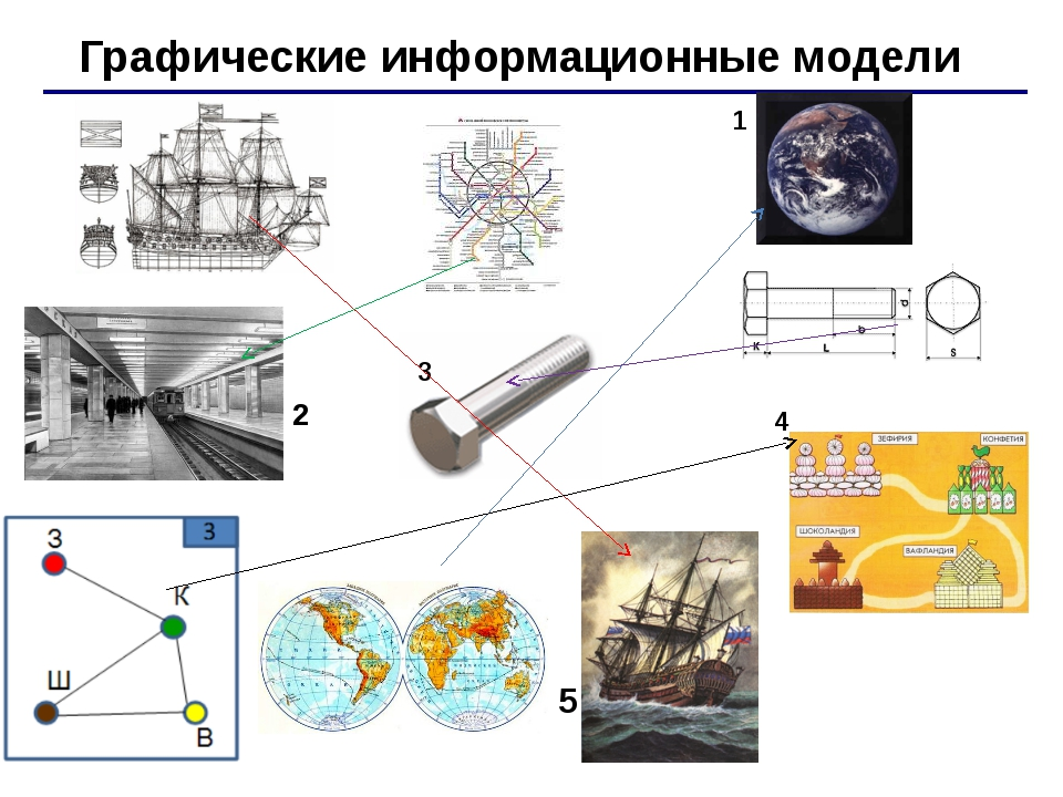 Графические информационные модели 1 3 4 2 5