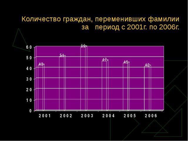 Количество граждан, переменивших фамилии за период с 2001г. по 2006г.