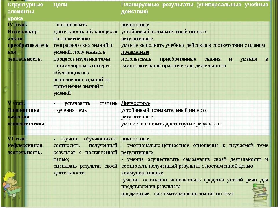 Структурные элементы урока Цели Планируемые результаты (универсальные учебные...