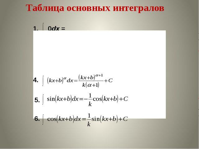 Таблица основных интегралов 1. 0dx = C 2. dx = x +C 3. x α dx = 4. 5. 6.