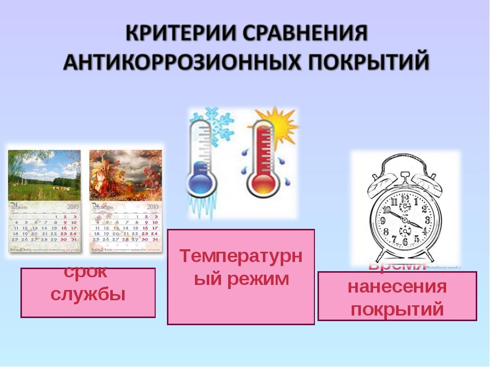 срок службы Температурный режим время нанесения покрытий