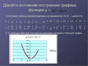 Давайте вспомним построение графика функции у = 1.Составим таблицу значений ф