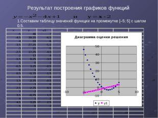 Результат построения графиков функций Составим таблицу значений функции на п