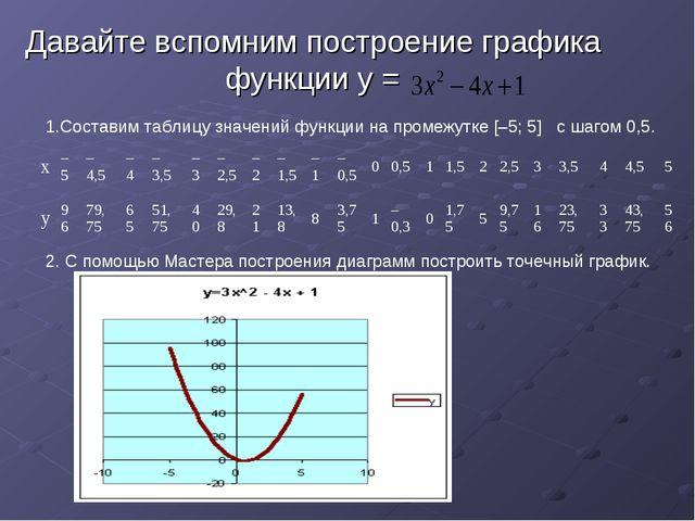 Давайте вспомним построение графика функции у = 1.Составим таблицу значений ф...