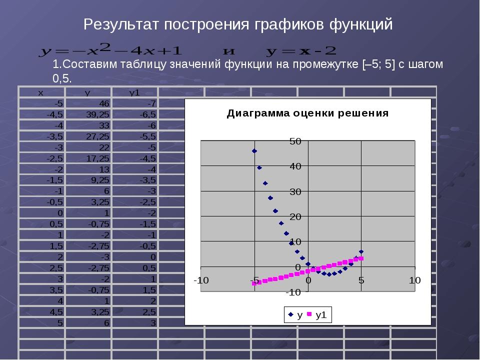 Результат построения графиков функций Составим таблицу значений функции на п...