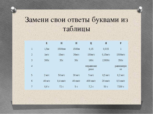 Замени свои ответы буквами из таблицы  Е Н И Ц Я Р 1 1,5м 1500км 1500м 0,15...