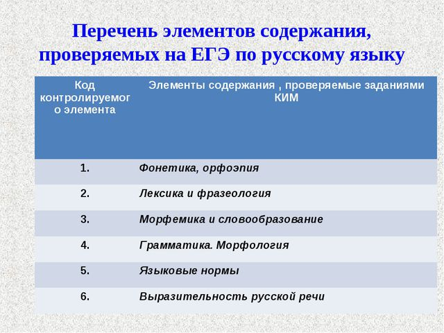 Перечень элементов содержания, проверяемых на ЕГЭ по русскому языку Код контр...