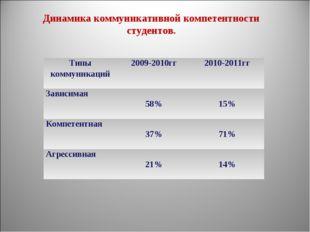 Динамика коммуникативной компетентности студентов. Типы коммуникаций2009-201