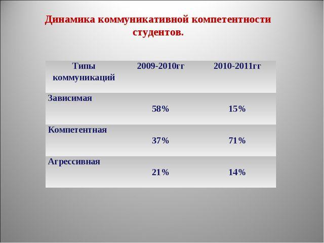 Динамика коммуникативной компетентности студентов. Типы коммуникаций2009-201...