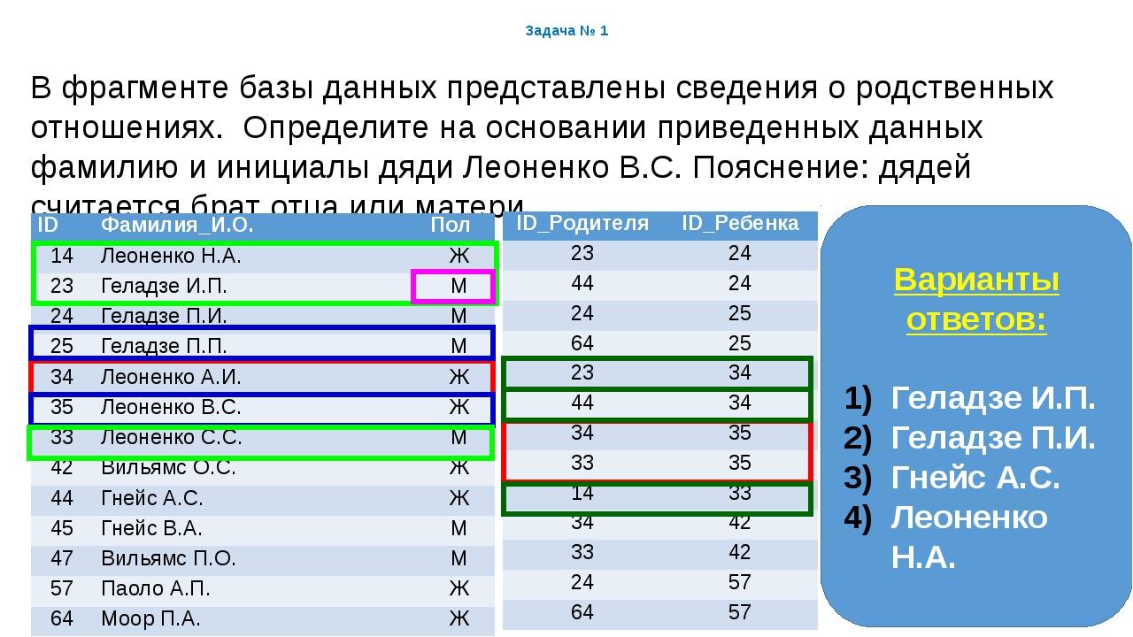 Задача № 1 В фрагменте базы данных представлены сведения о родственных отноше...