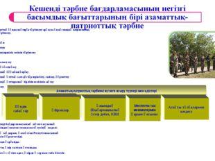 Мақсаты: Жалпы адамзаттық құндылықтарға тәрбиелеу арқылы қазақстандық патриот
