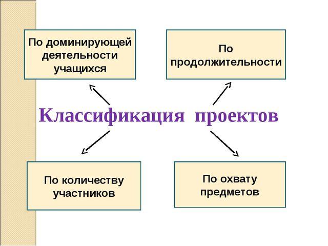 Классификация проектов По доминирующей деятельности учащихся По продолжительн...