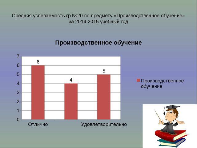 Средняя успеваемость гр.№20 по специальным дисциплинам за 2014-2015 учебный год