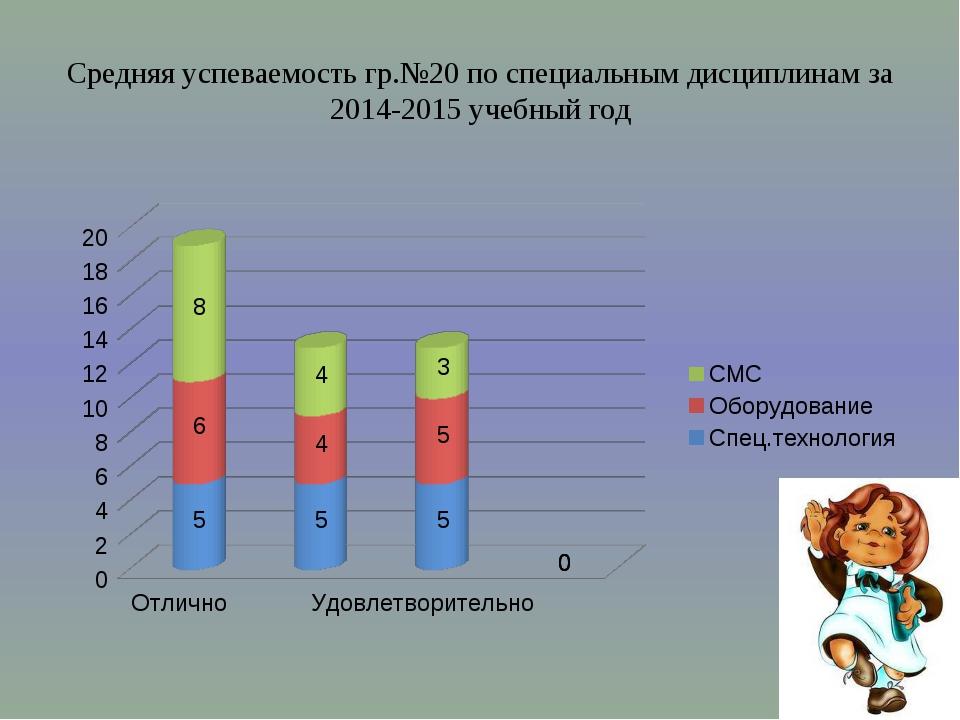 Результаты по сдаче ОУПП гр.№20 в 2015 учебном году
