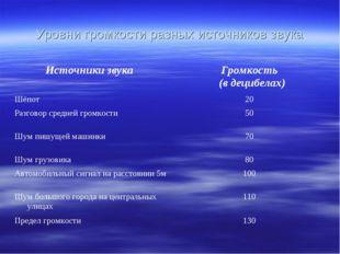 Уровни громкости разных источников звука