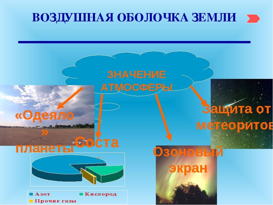 ВОЗДУШНАЯ ОБОЛОЧКА ЗЕМЛИ ЗНАЧЕНИЕ АТМОСФЕРЫ «Одеяло» планеты Состав Озоновый...