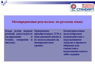 Метапредметные результаты по русскому языку  Владе всеми видами речевой дея