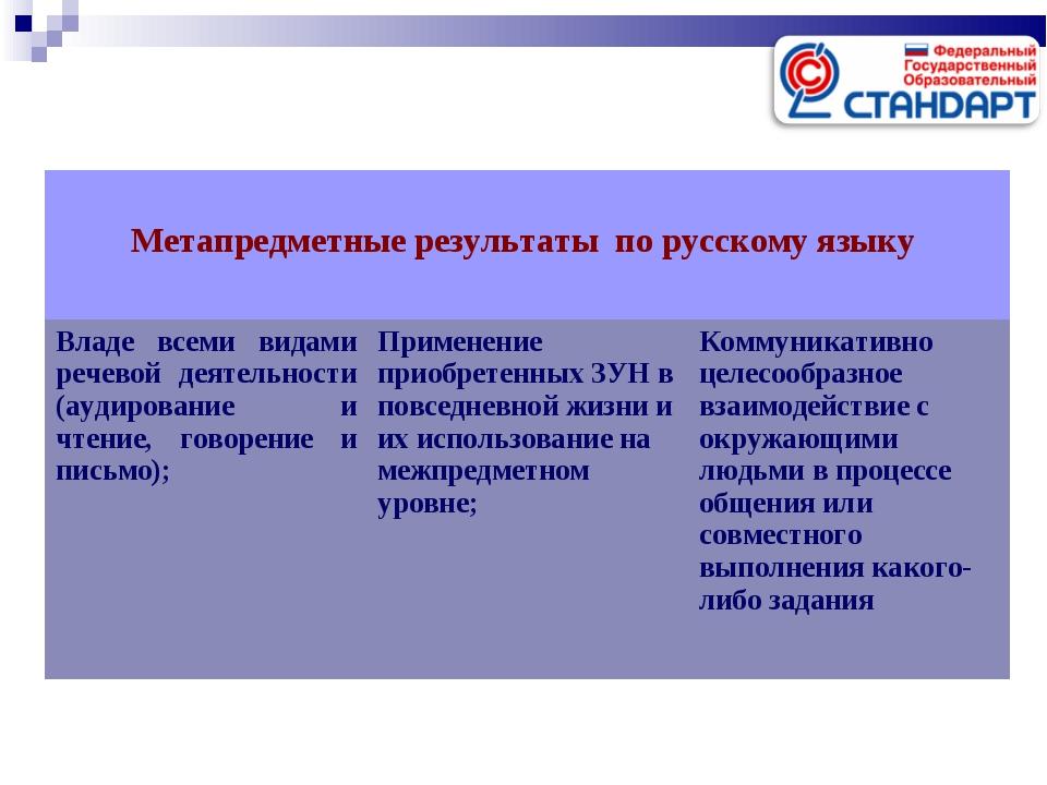 Метапредметные результаты по русскому языку  Владе всеми видами речевой дея...