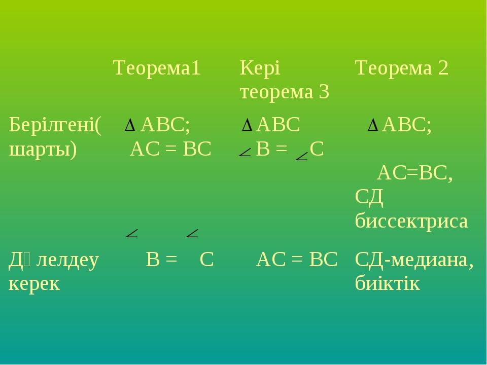 Теорема1Кері теорема 3Теорема 2 Берілгені(шарты) АВС; АС = ВС АВС В = C...