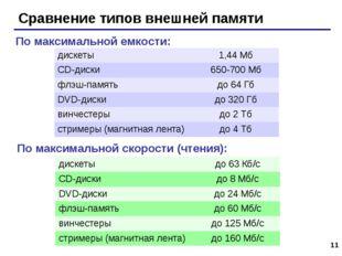 * Сравнение типов внешней памяти По максимальной емкости: По максимальной ско