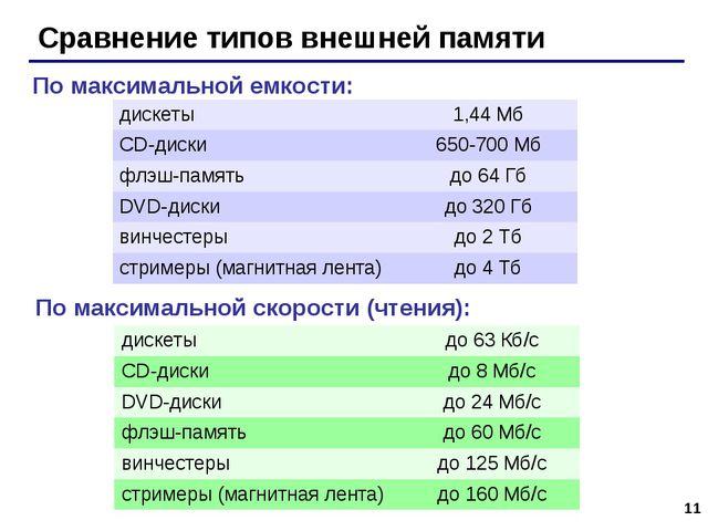 * Сравнение типов внешней памяти По максимальной емкости: По максимальной ско...