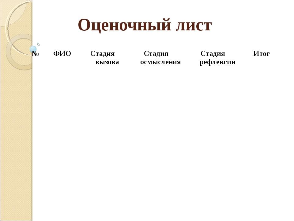 Оценочный лист №ФИОСтадия вызоваСтадия осмысленияСтадия рефлексии Итог...
