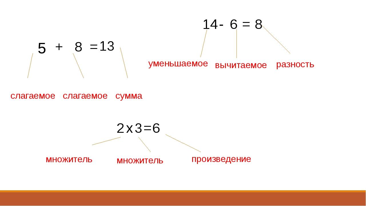 5 8 + = 13 14 - 6 = 8 2 х 3 = 6 слагаемое слагаемое сумма уменьшаемое вычитае...