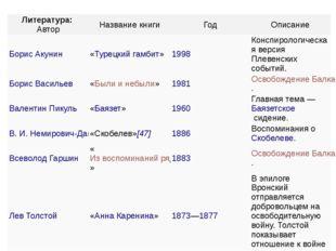 Литература: Автор Название книги Год Описание Борис Акунин «Турецкий гамбит»