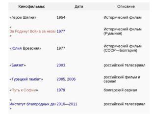 Кинофильмы: Дата Описание «Герои Шипки» 1954 Исторический фильм «За Родину! В