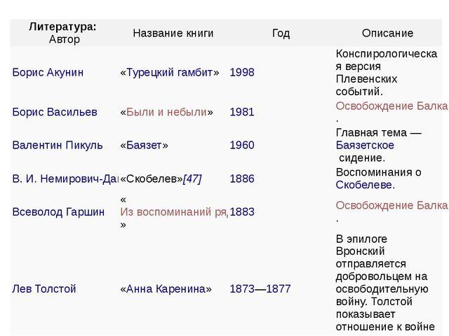 Литература: Автор Название книги Год Описание Борис Акунин «Турецкий гамбит»...