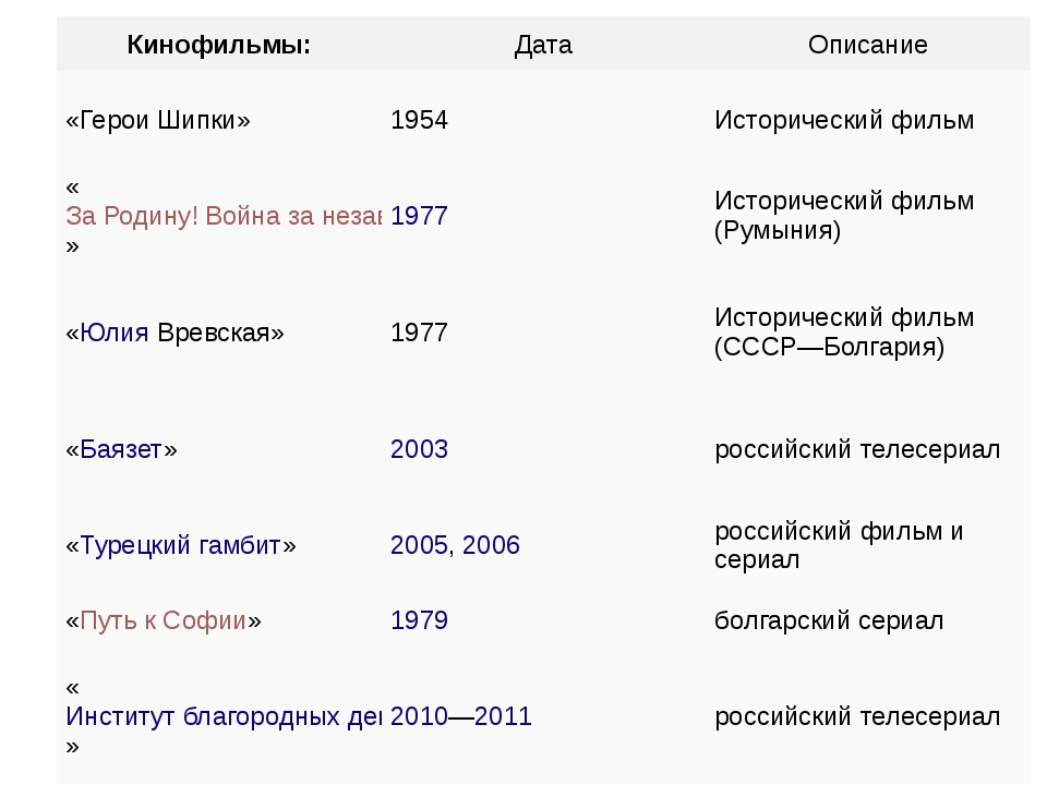 Кинофильмы: Дата Описание «Герои Шипки» 1954 Исторический фильм «За Родину! В...