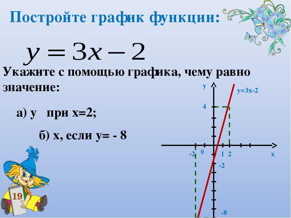 Постройте график функции: Укажите с помощью графика, чему равно значение: а)...
