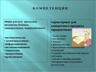 К О М П Е Т Е Н Ц И И общие для всех школьных предметов (базовых, универсал