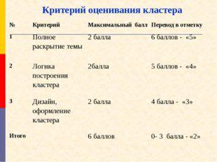 №Критерий Максимальный баллПеревод в отметку 1Полное раскрытие темы2 бал