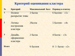 Критерий оценивания кластера №Критерий Максимальный баллПеревод в отметку