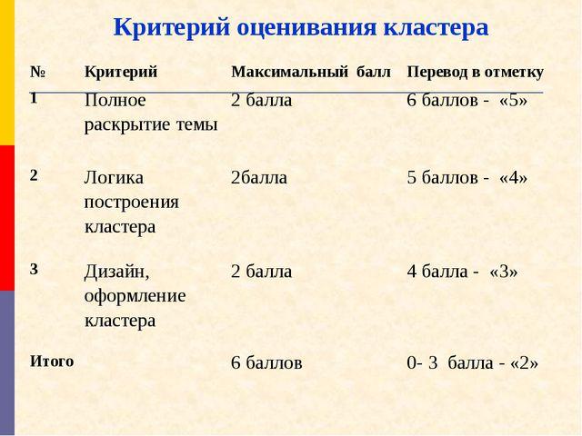 Критерий оценивания кластера №Критерий Максимальный баллПеревод в отметку...
