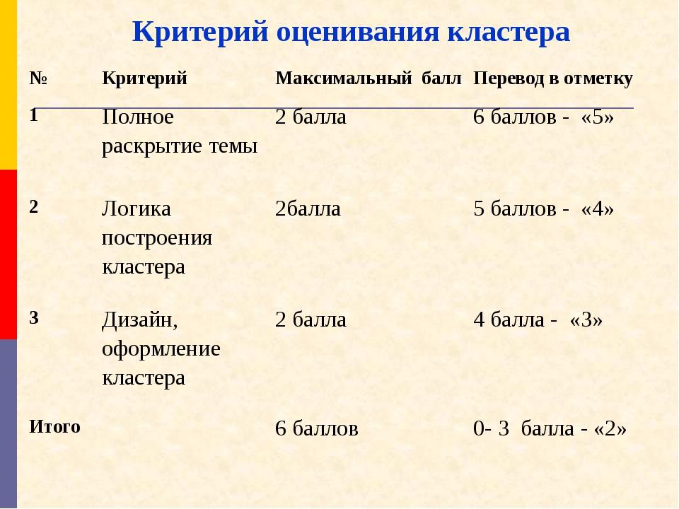 №Критерий Максимальный баллПеревод в отметку 1Полное раскрытие темы2 бал...