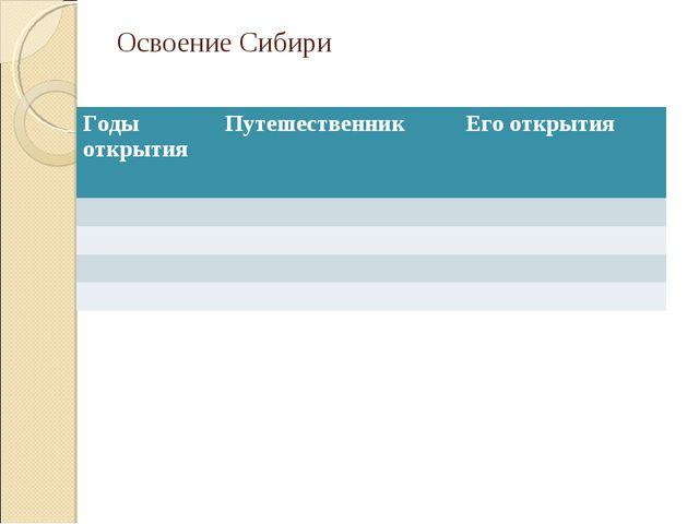 Освоение Сибири Годы открытия Путешественник Его открытия