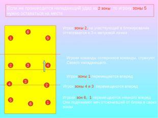 Если же производится нападающий удар из 2 зоны, то игроку зоны 5 нужно остава
