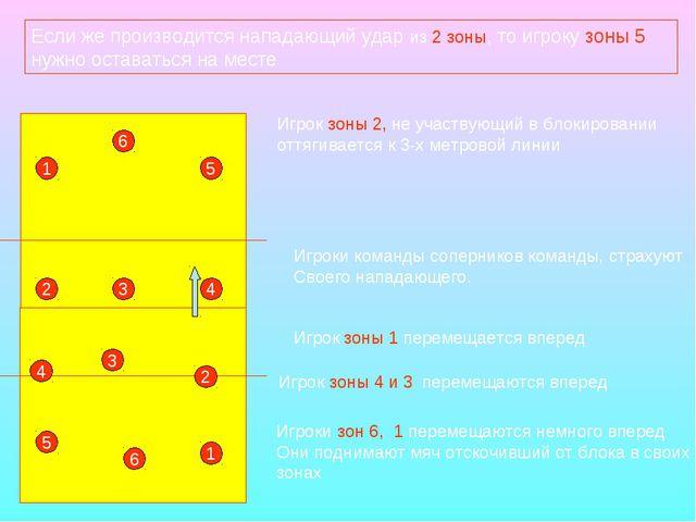 Если же производится нападающий удар из 2 зоны, то игроку зоны 5 нужно остава...