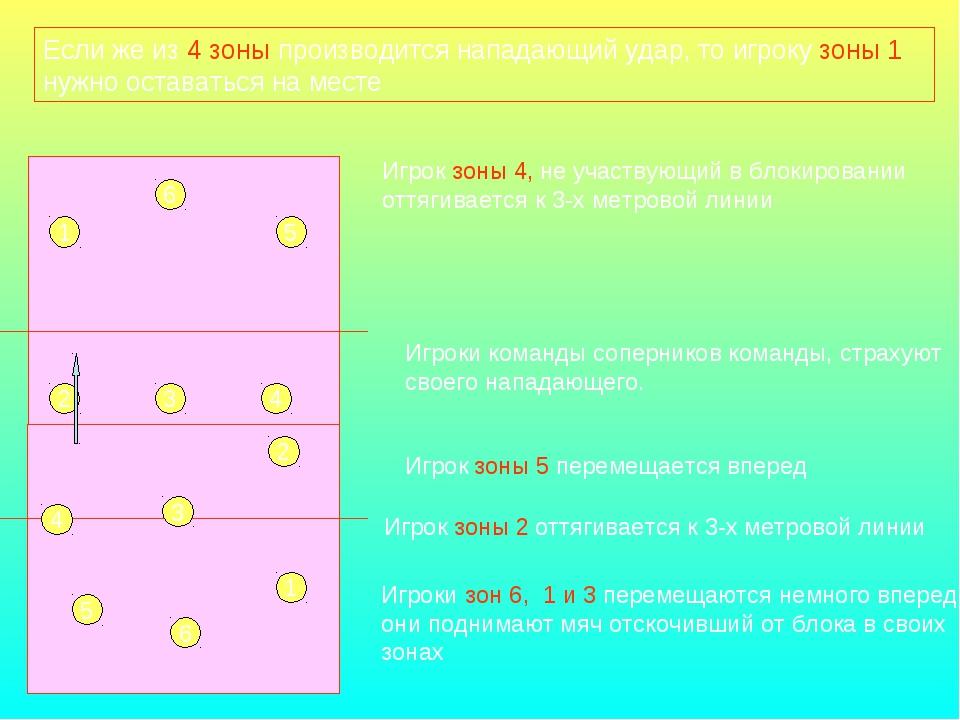 Если же из 4 зоны производится нападающий удар, то игроку зоны 1 нужно остава...