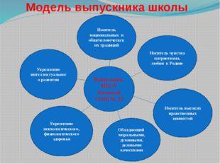 Модель выпускника школы Выпускник МБОУ Казачьей СОШ № 15 Носитель чувства пат