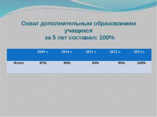 Охват дополнительным образованием учащихся за 5 лет составил: 100% 2009 г. 20