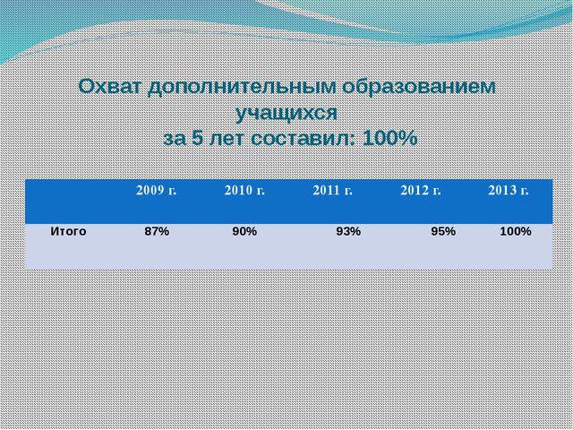 Охват дополнительным образованием учащихся за 5 лет составил: 100% 2009 г. 20...