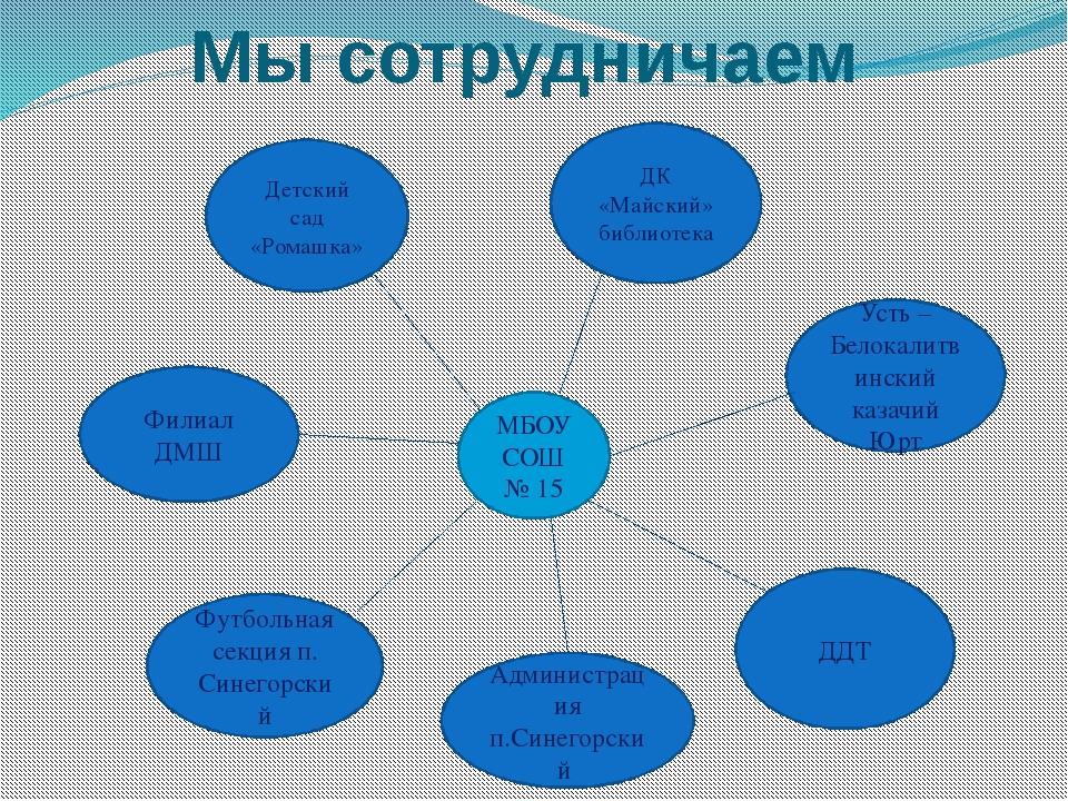 Мы сотрудничаем МБОУ СОШ № 15 Детский сад «Ромашка» Филиал ДМШ Администрация...