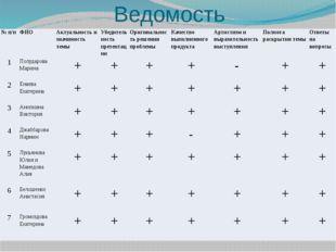 Ведомость №п/п ФИО Актуальность и значимость темы Убедительность презентации