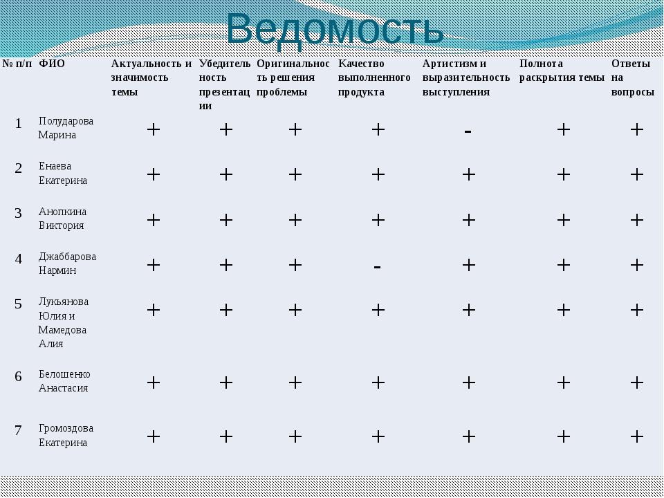 Ведомость №п/п ФИО Актуальность и значимость темы Убедительность презентации...