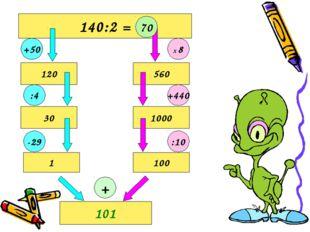 140:2 = 100 1 30 120 560 1000 101 +50 :4 -29 70 Х 8 +440 :10 +