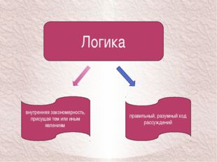 Логика внутренняя закономерность, присущая тем или иным явлениям правильный,